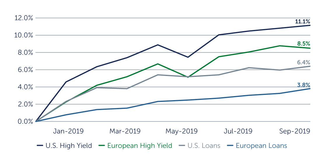 Continuing Positive Performance for High Yield