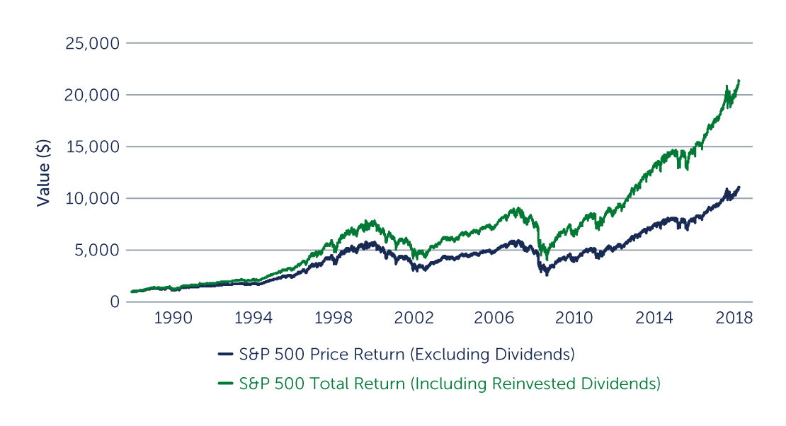 FIGURE 1: Dividends are a Significant Component of Long-Term Total Returns